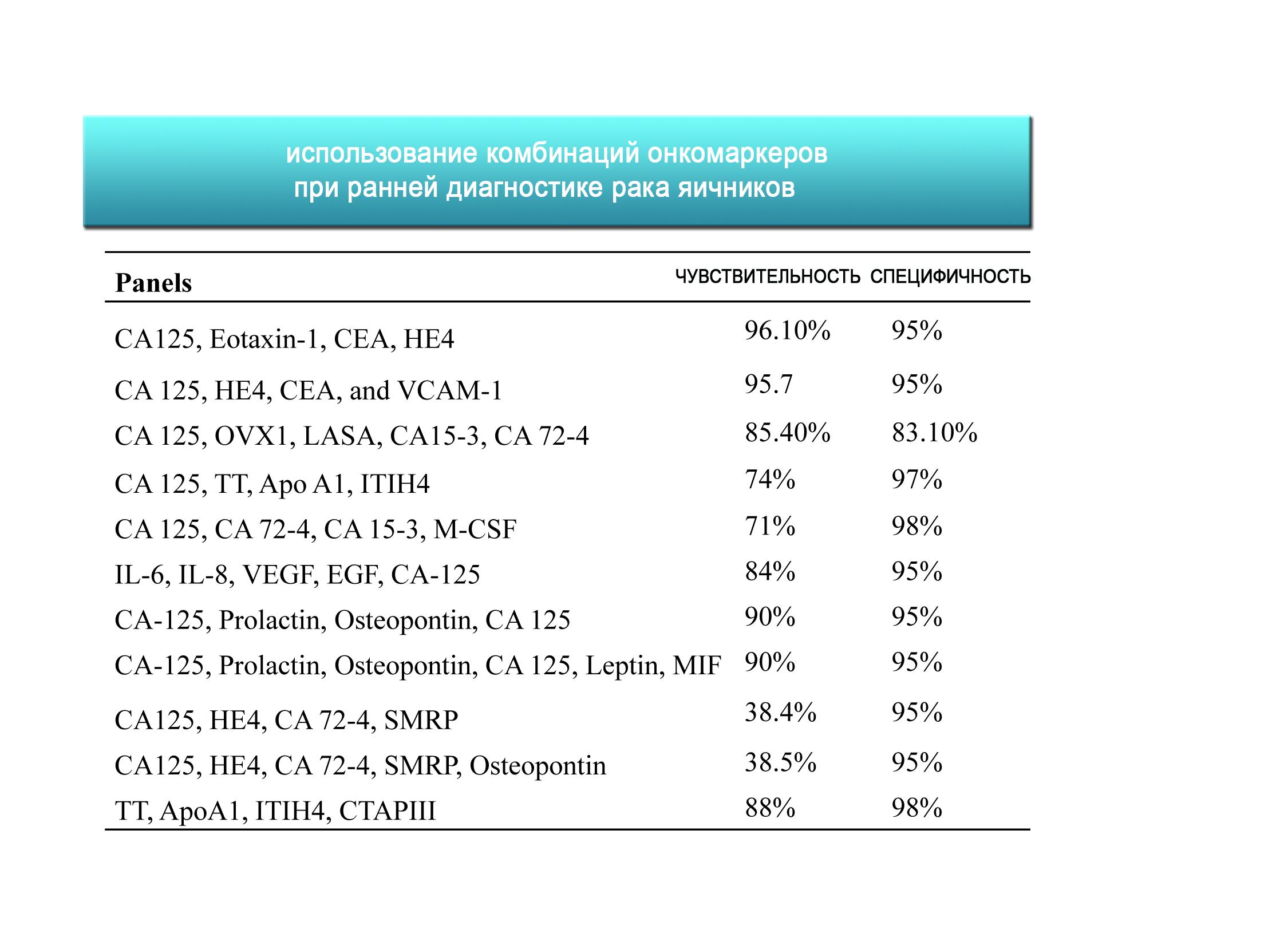 Онкомаркер СА -125 при кисте яичника норма и патология